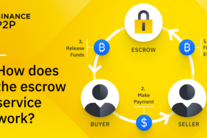 How Does Binance P2P's Escrow Service Work?